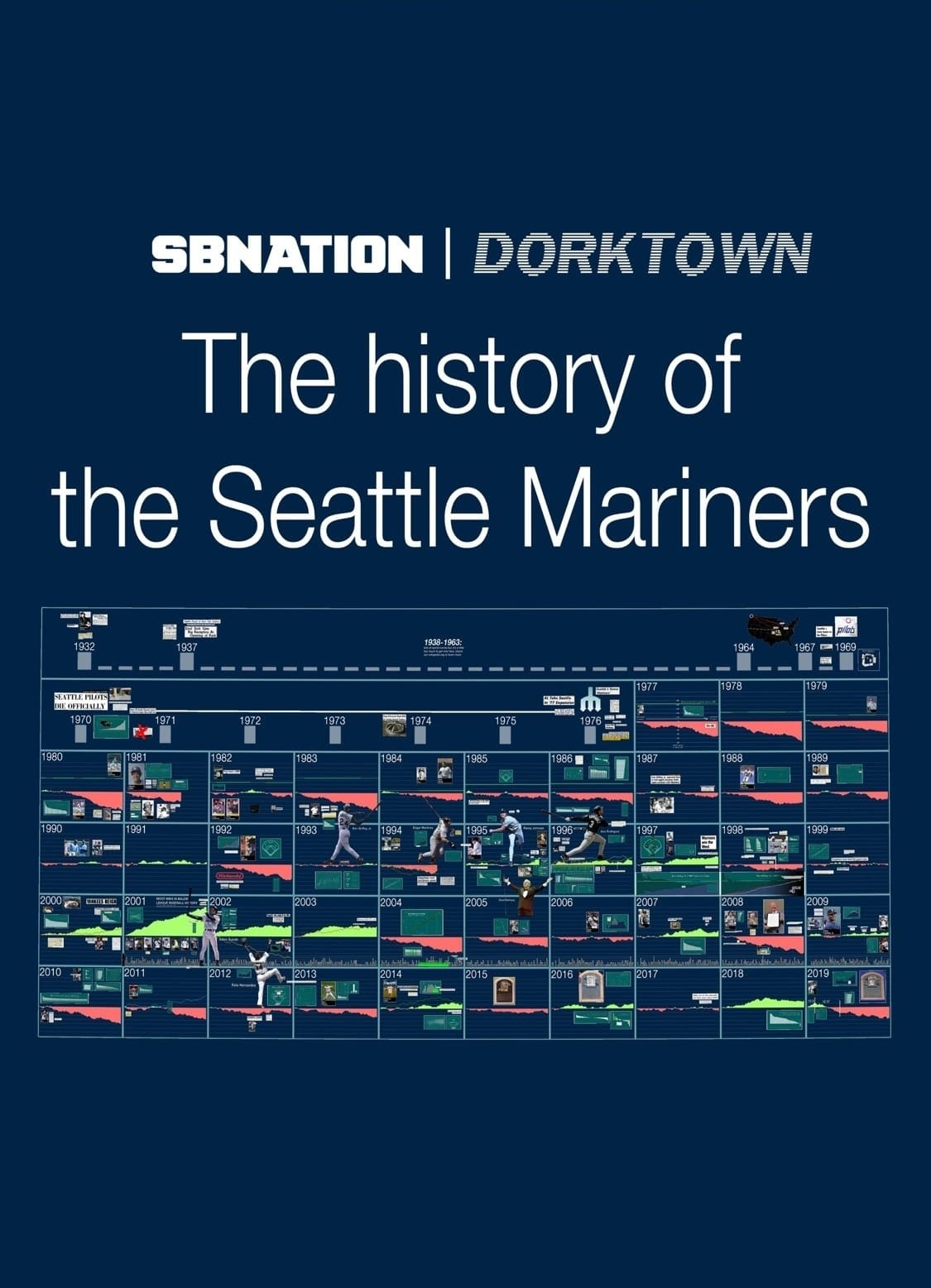 The History of the Seattle Mariners TV Shows About Sea