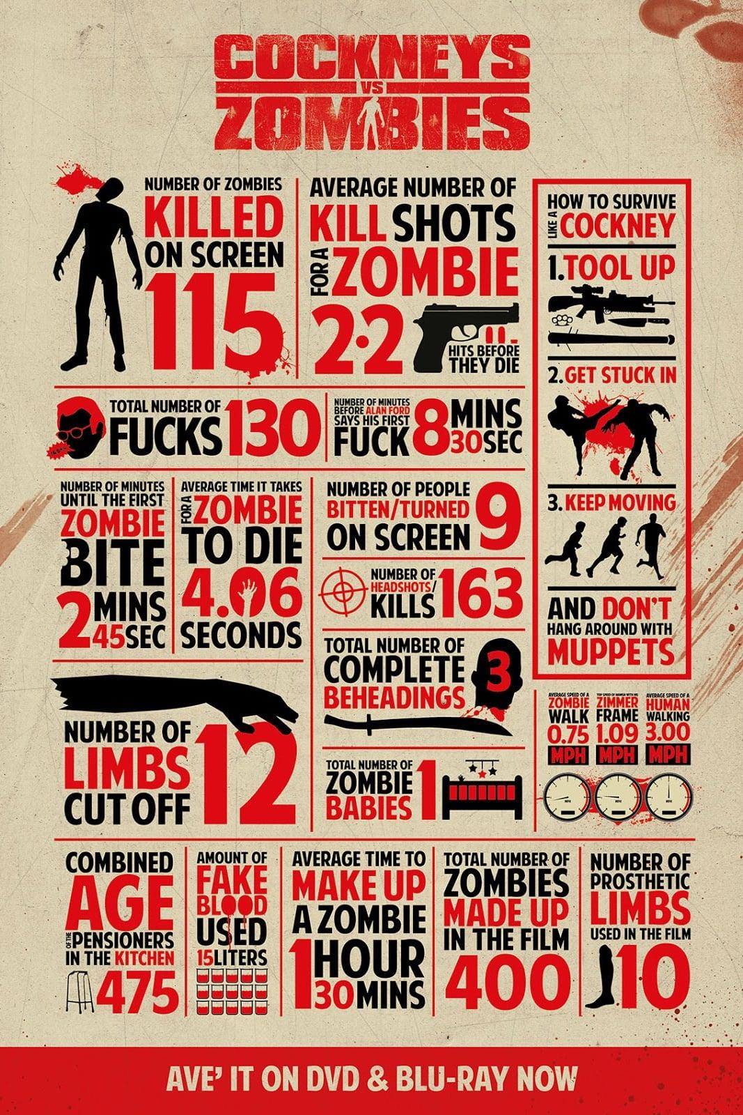 Cockneys vs Zombies (2012)