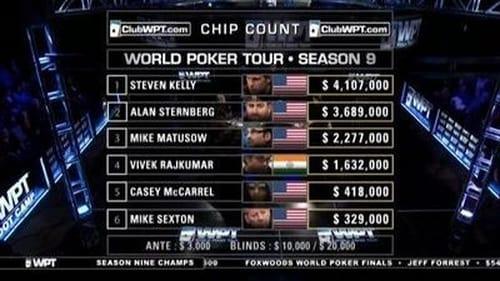 World Poker Tour 2011 Tv Show 300mb: Season 9 – Episode Bay 101 Shooting Star - Part 1